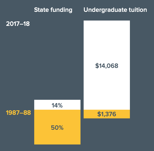 Sources of Cal Funding bar graph