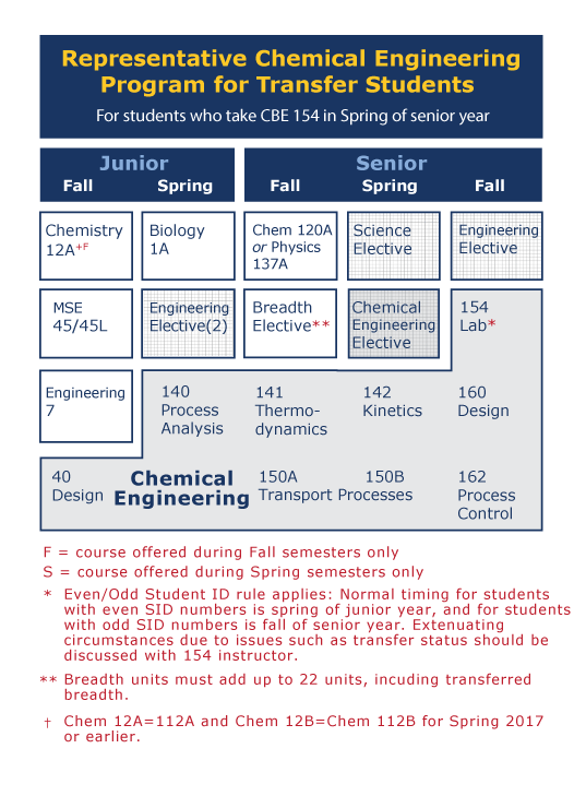 Representative Course Chart for Chemical Engineering Program for Transfer Students