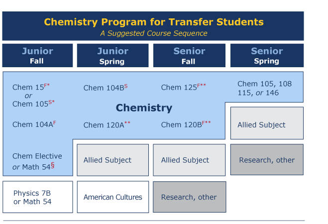 Chemistry Program for Transfer Students, Suggested Course Sequence