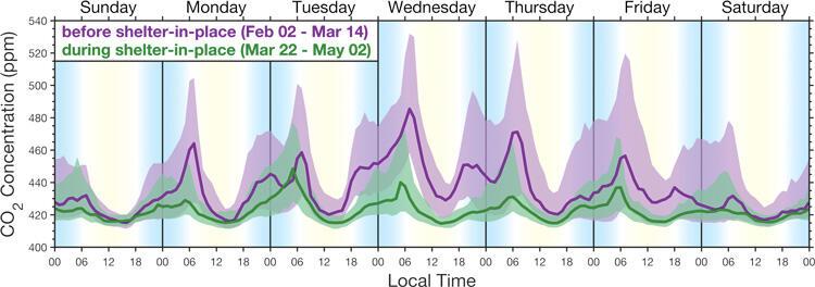 graphic of C02 levels