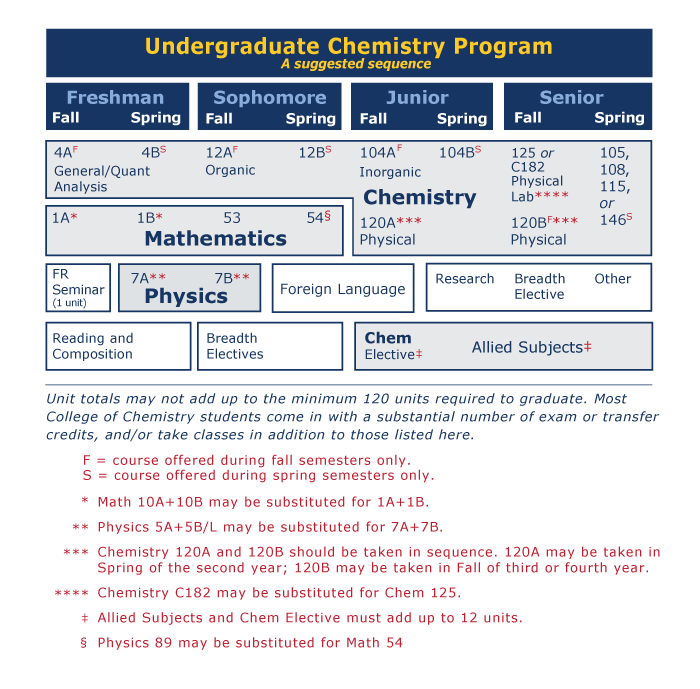 Undergraduate Chemistry Program Suggested Course Sequence