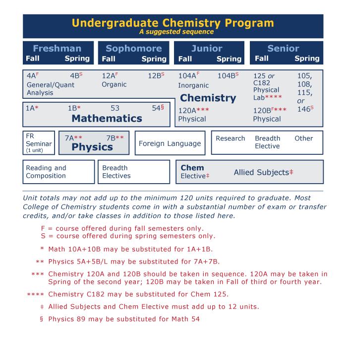 B S  Chemistry | College of Chemistry