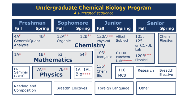 Chemical Biology Program Suggested Sequence