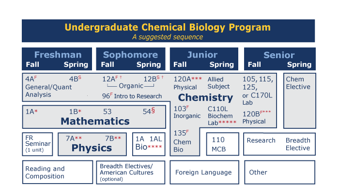 Suggested Course Sequence Chemical Biology