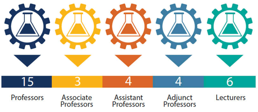 2021 CBE Professors statistics