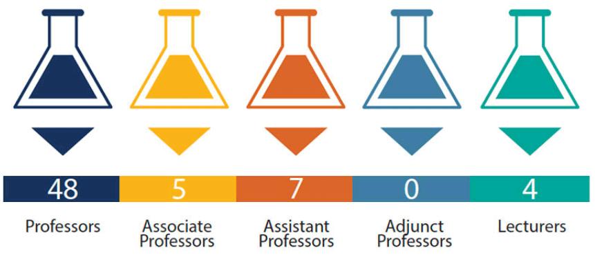 2021 Chemistry Professors statistics