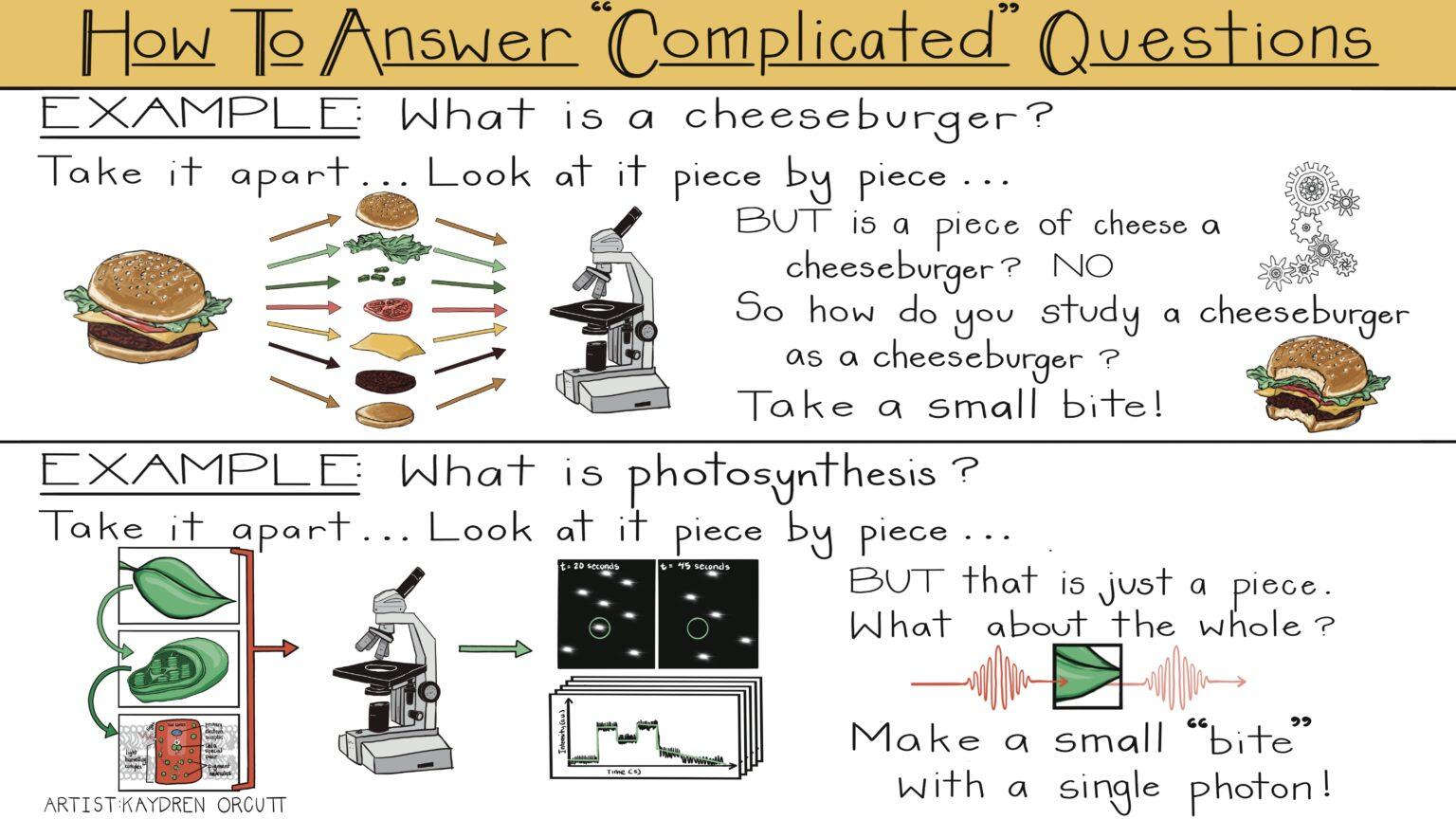 Illustration on how to answer complicated questions