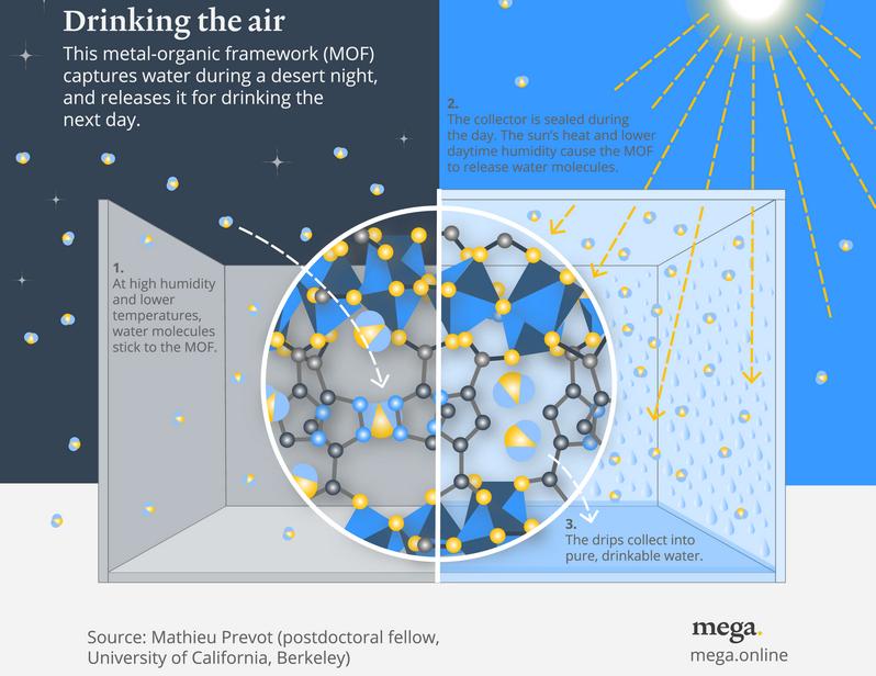 MOF diagram by Mathieu Provet, UC Berkeley.