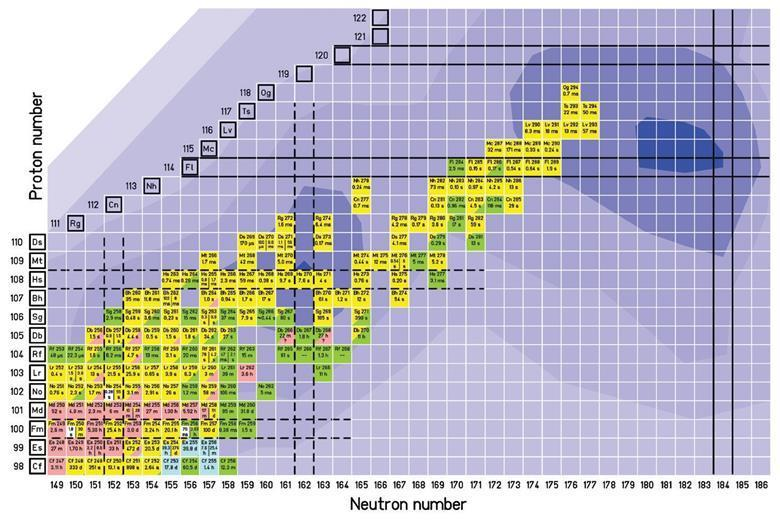 Historic Periodic Chart