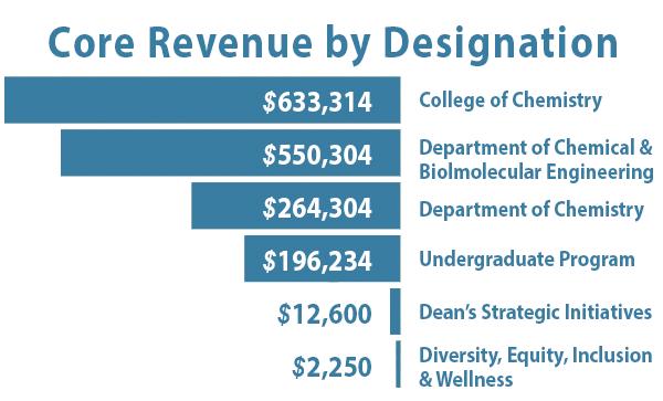 Core Revenue by Designation
