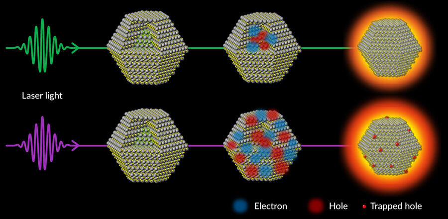 Illustration of atomic-scale observations of nanocrystals ose their light-producing efficiency