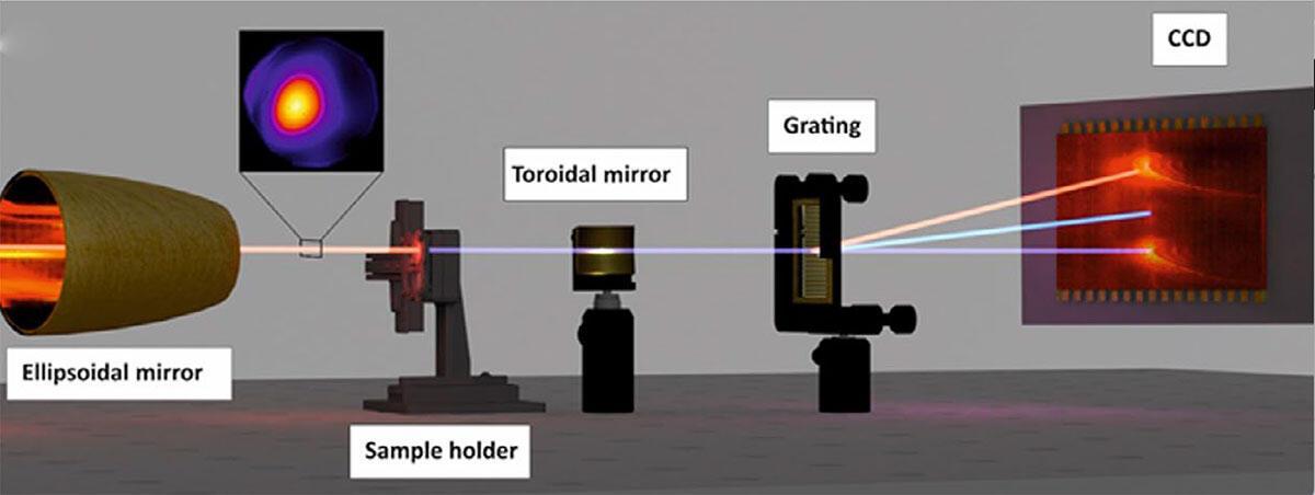 SVH optical setup